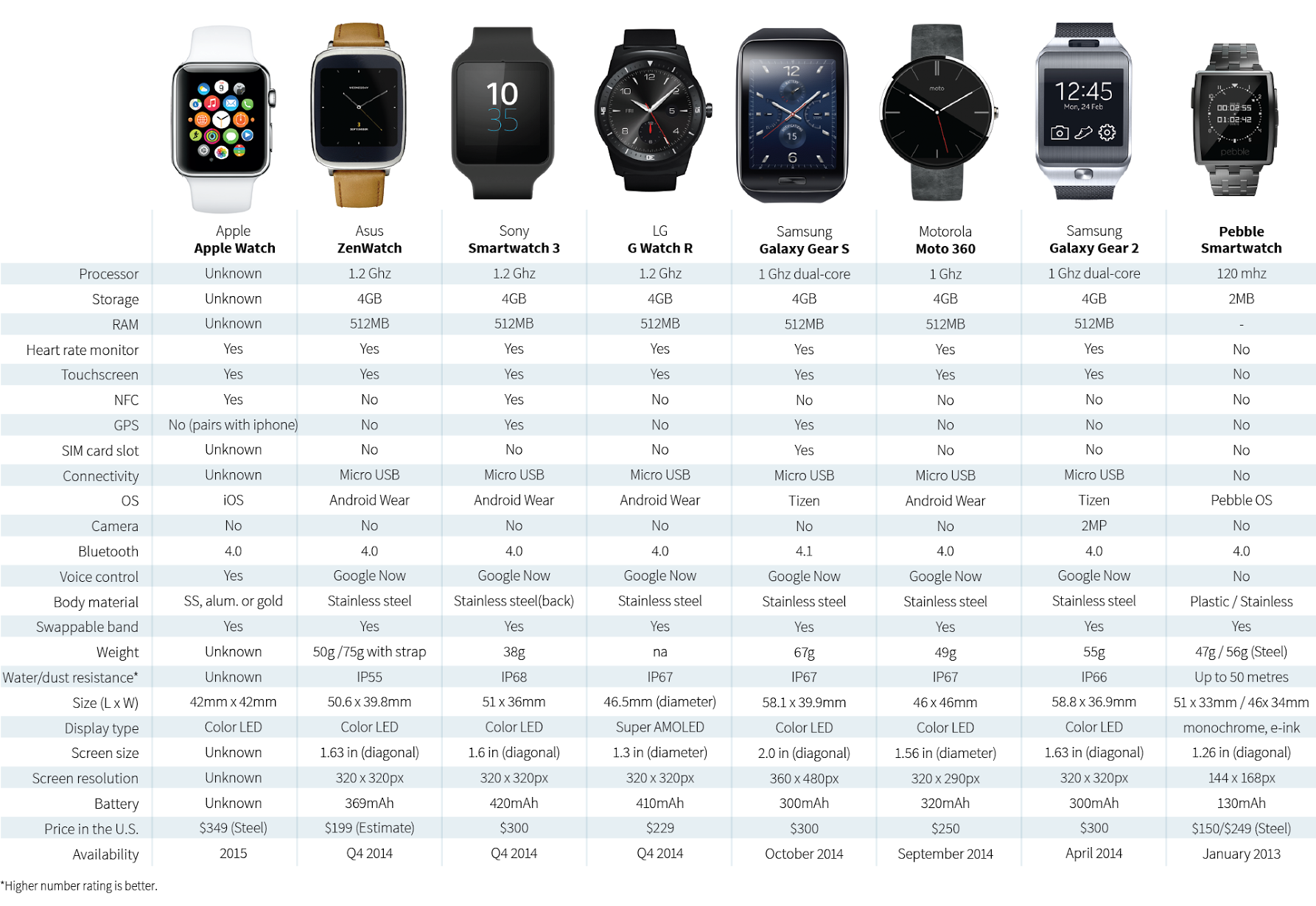 SMART WATCHES COMPARED.png