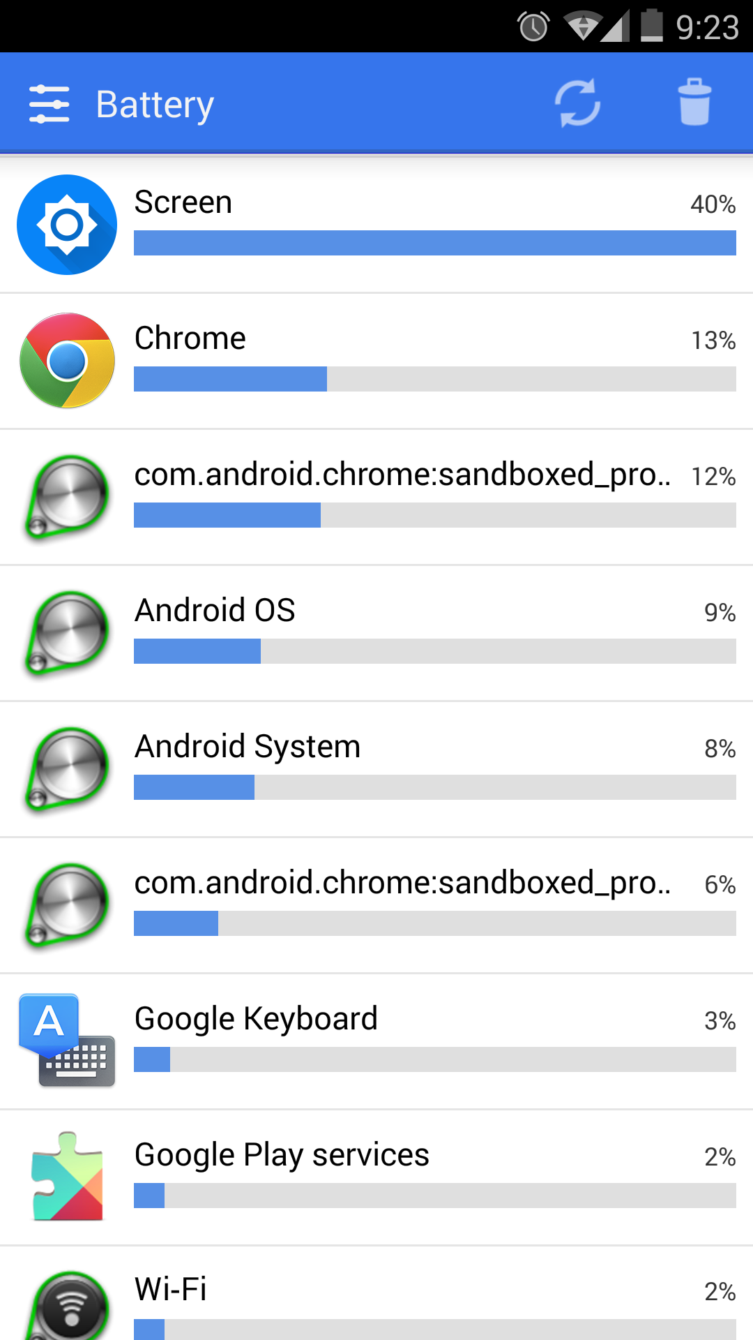 Does anyone know what this is? android chrome:sandboxed process