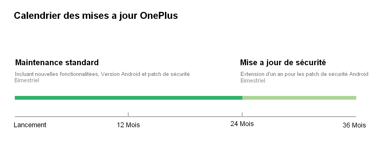 OnePlus Software Maintenance Schedule1.png