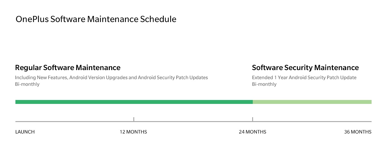 OnePlus Software Maintenance Schedule.png